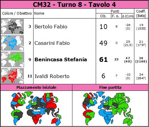 Nome:   CM32.T8.TV4.png Visite:  39 Grandezza:  92.3 KB