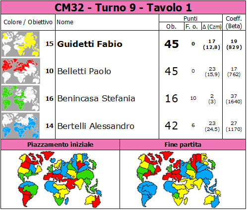 Nome:   CM32.T9.TV1.png Visite:  35 Grandezza:  88.1 KB