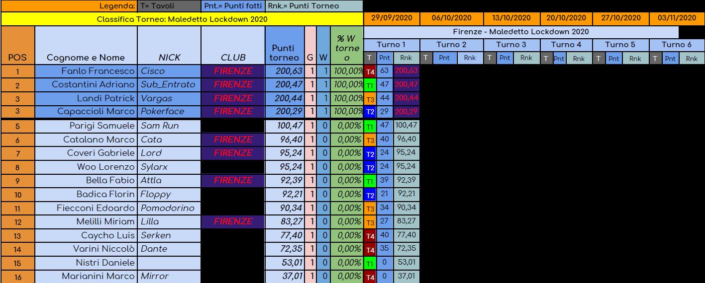 Nome:   torneo maledetto lockdown turno 1.png Visite:  82 Grandezza:  120.6 KB