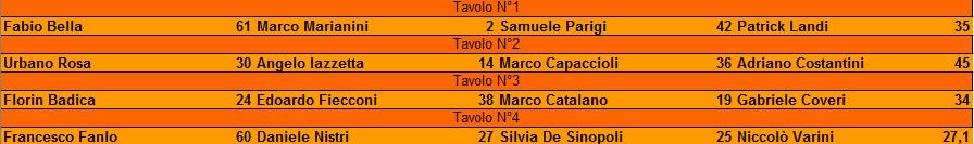 Nome:   torneo maledetto lockdown RISULTATI turno 2.png Visite:  65 Grandezza:  9.0 KB
