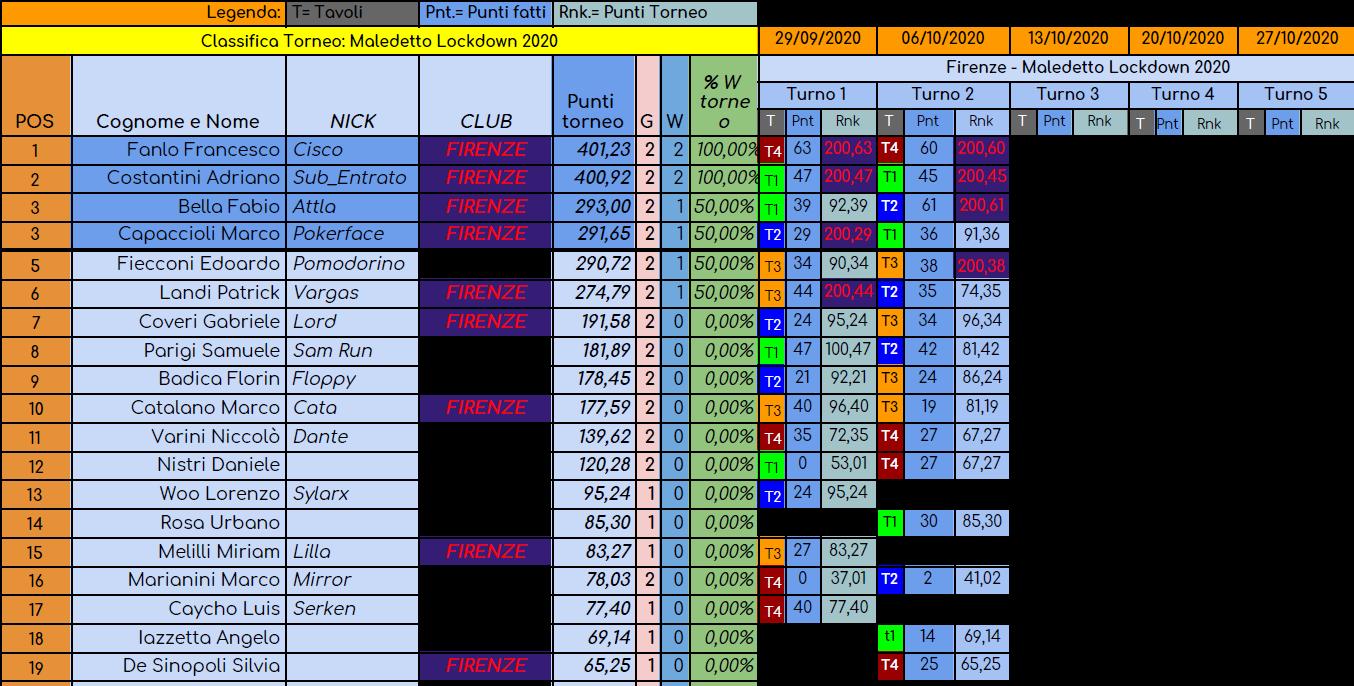 Nome:   torneo maledetto lockdown turno 2.png Visite:  59 Grandezza:  166.5 KB