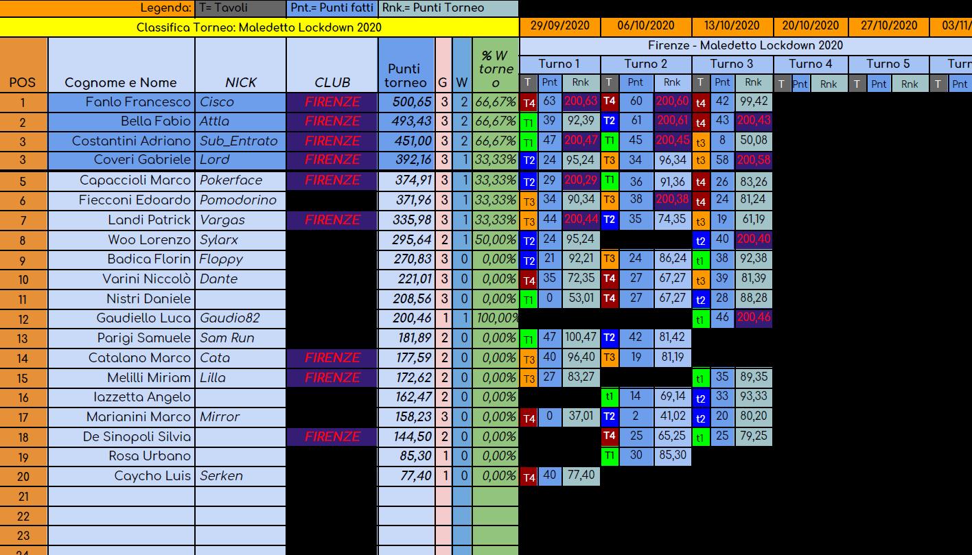 Nome:   torneo maledetto lockdown turno 3.png Visite:  36 Grandezza:  196.3 KB