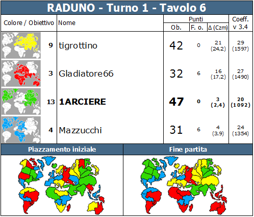 Nome:   RADUNO.T1.TV6.png Visite:  103 Grandezza:  83.0 KB