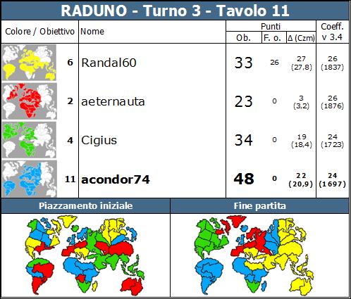 Nome:   RADUNO.T3.TV11.png Visite:  104 Grandezza:  91.4 KB