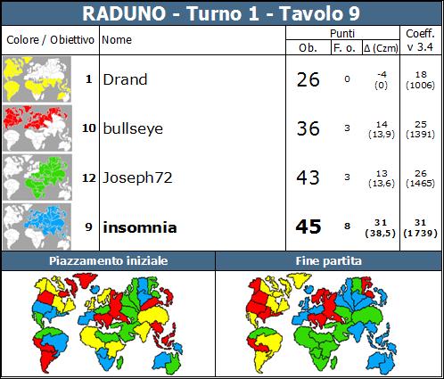 Nome:   RADUNO.T1.TV9.png Visite:  106 Grandezza:  89.2 KB