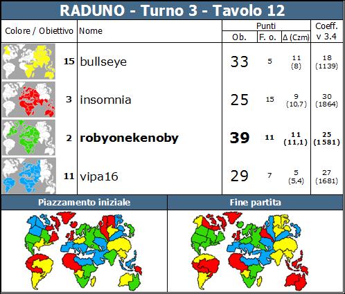 Nome:   RADUNO.T3.TV12.png Visite:  105 Grandezza:  84.2 KB