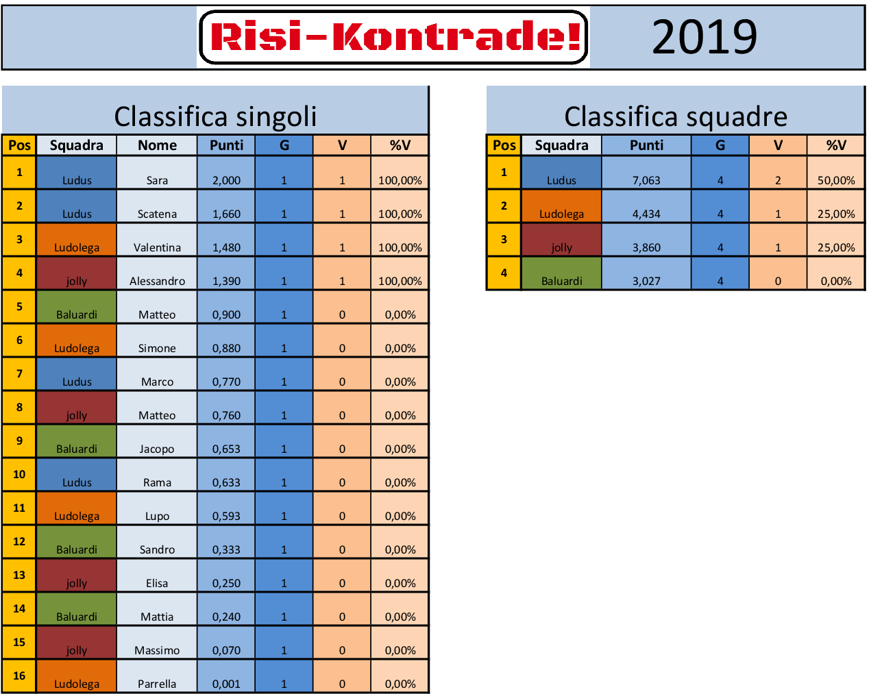 Nome:   Classifica risi - kontrade turno 1.png