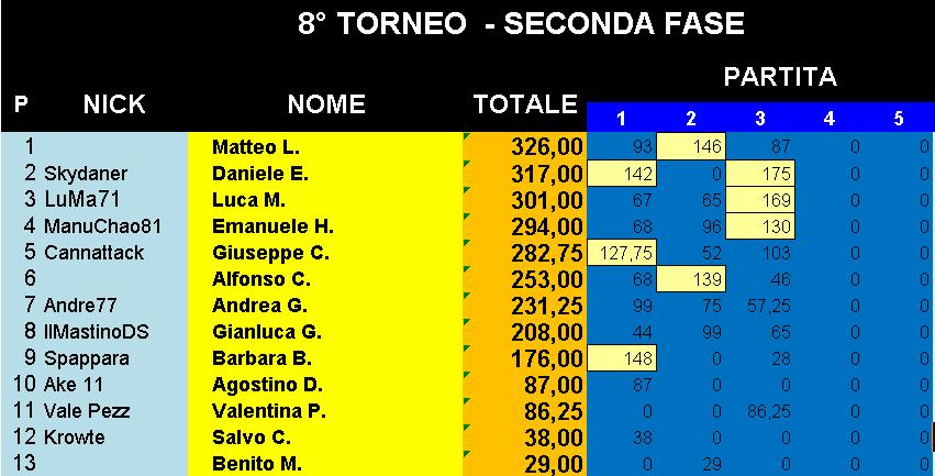 Nome:   Classifica_05122019_Gara3_Torneo2.png Visite:  39 Grandezza:  25.7 KB