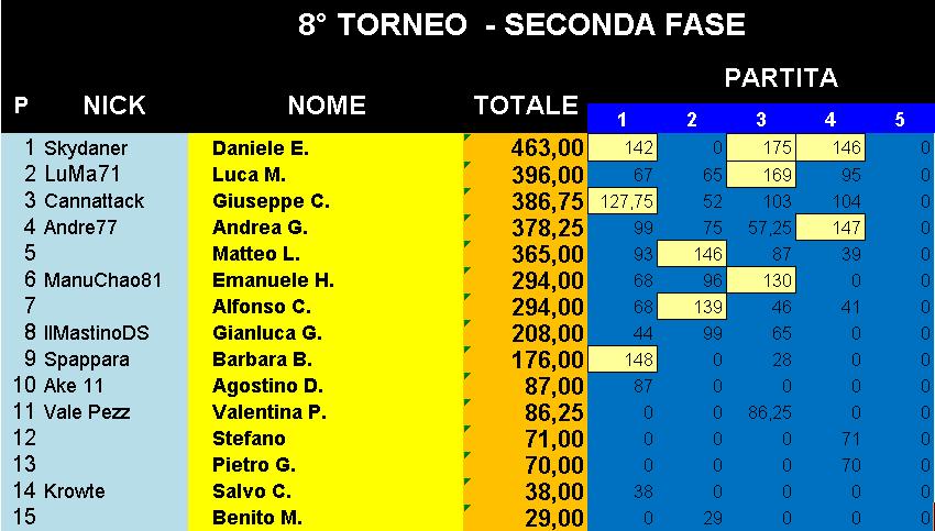 Nome:   Classifica_16012020_Gara4_Torneo2.png Visite:  23 Grandezza:  28.1 KB