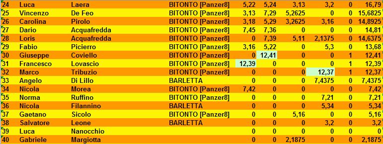 Nome:   classifica_turno_4_2.PNG Visite:  60 Grandezza:  27.6 KB