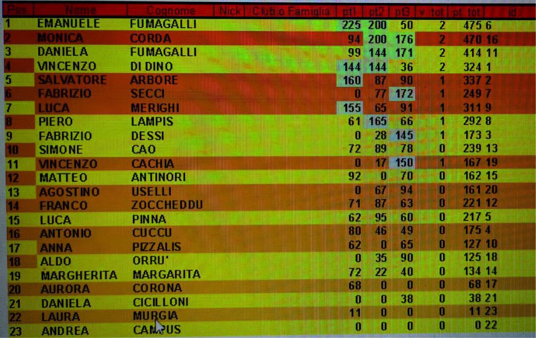 Nome:   classifica torneo conforama.jpg Visite:  26 Grandezza:  160.8 KB