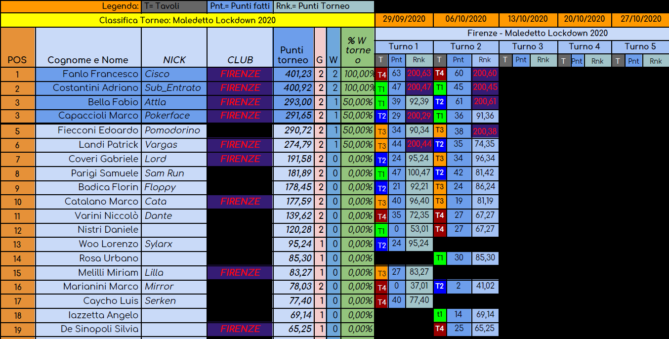 Nome:   torneo maledetto lockdown turno 2.png Visite:  44 Grandezza:  166.5 KB