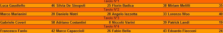 Nome:   torneo maledetto lockdown RISULTATI turno 3.png Visite:  21 Grandezza:  8.8 KB