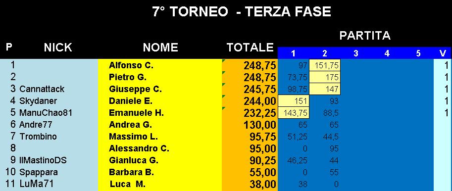 Nome:   Classifica_07052019_Gara2_Torneo4.png Visite:  55 Grandezza:  22.8 KB