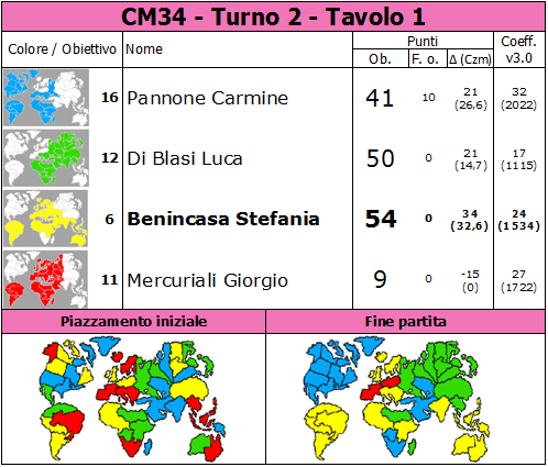 Nome:   CM34.T2.TV1.png Visite:  26 Grandezza:  88.3 KB