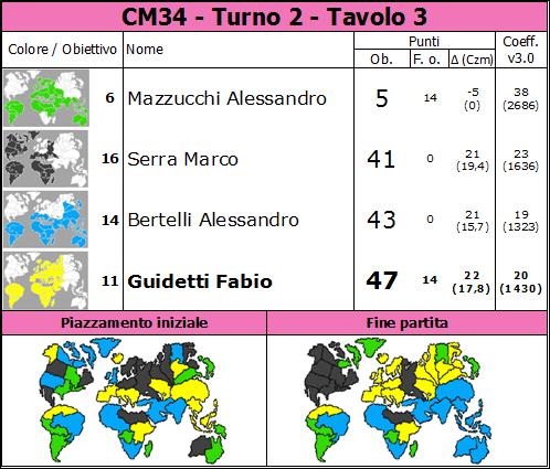 Nome:   CM34.T2.TV3.png Visite:  26 Grandezza:  86.0 KB