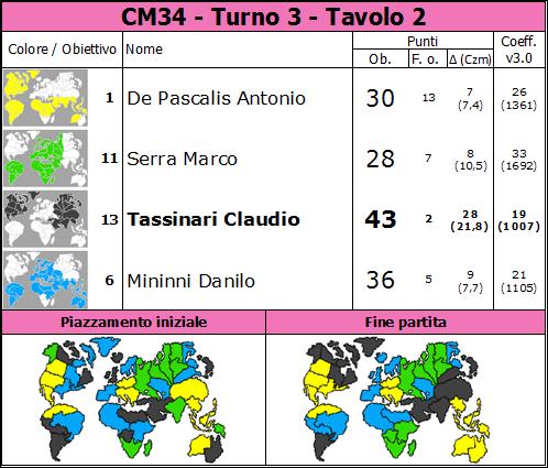 Nome:   CM34.T3.TV2.png Visite:  12 Grandezza:  82.2 KB