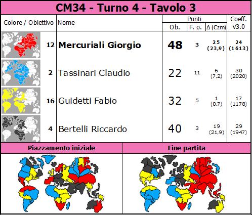 Nome:   CM34.T4.TV3.png Visite:  11 Grandezza:  81.8 KB