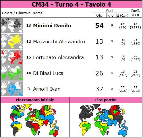 Nome:   CM34.T4.TV4.png Visite:  11 Grandezza:  99.5 KB