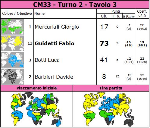 Nome:   CM33.T2.TV3.png Visite:  57 Grandezza:  89.2 KB