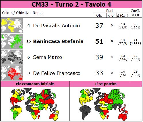 Nome:   CM33.T2.TV4.png Visite:  56 Grandezza:  81.8 KB