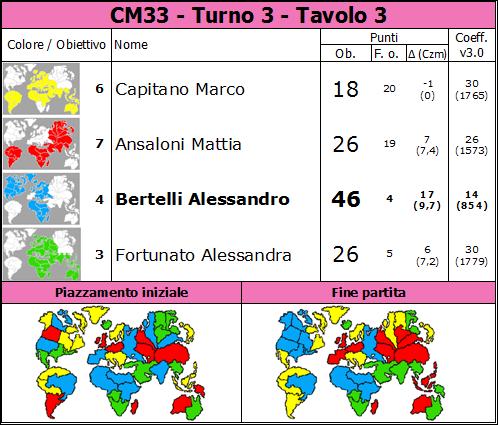 Nome:   CM33.T3.TV3.png Visite:  38 Grandezza:  82.5 KB