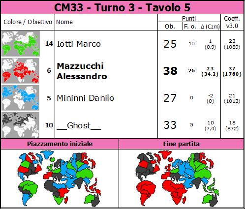 Nome:   CM33.T3.TV5.png Visite:  40 Grandezza:  85.7 KB