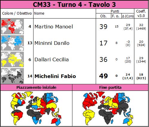 Nome:   CM33.T4.TV3.png Visite:  33 Grandezza:  82.1 KB