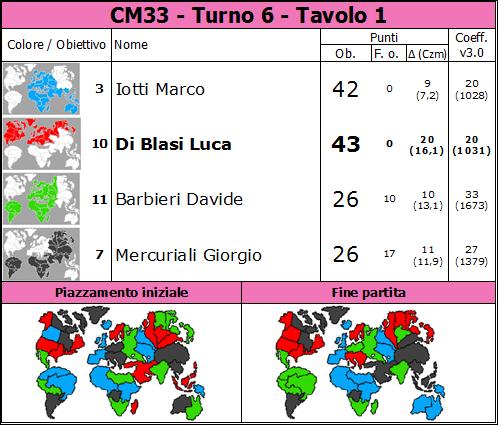 Nome:   CM33.T6.TV1.png Visite:  34 Grandezza:  82.3 KB