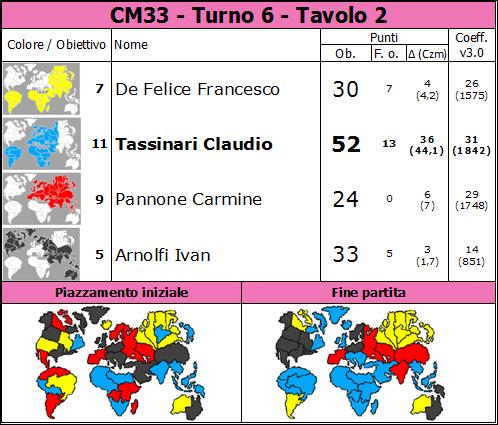 Nome:   CM33.T6.TV2.png Visite:  34 Grandezza:  83.2 KB
