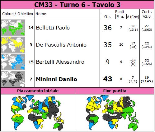 Nome:   CM33.T6.TV3.png Visite:  33 Grandezza:  85.8 KB