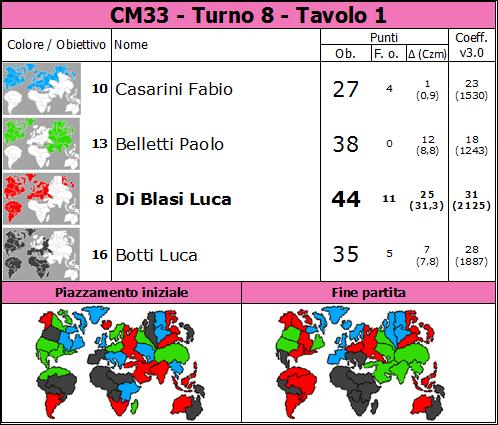 Nome:   CM33.T8.TV1.png Visite:  21 Grandezza:  84.3 KB