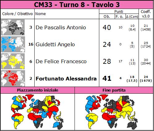 Nome:   CM33.T8.TV3.png Visite:  20 Grandezza:  80.5 KB