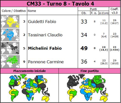 Nome:   CM33.T8.TV4.png Visite:  22 Grandezza:  84.5 KB