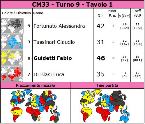 Nome:   CM33.T9.TV1.png Visite:  11 Grandezza:  81.1 KB